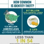 Facts about identity theft